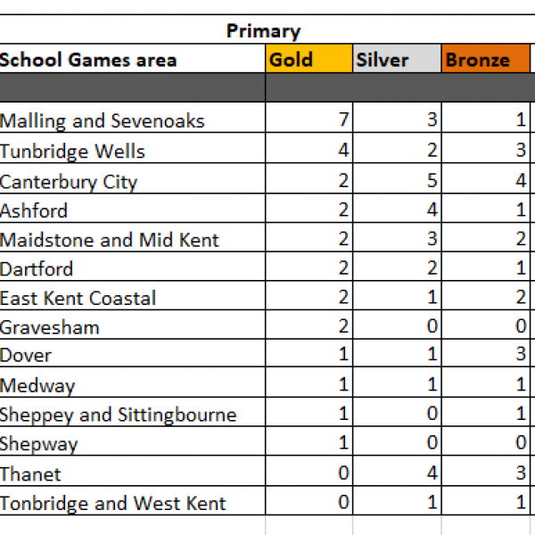 Primary Medal Table 2017/18
