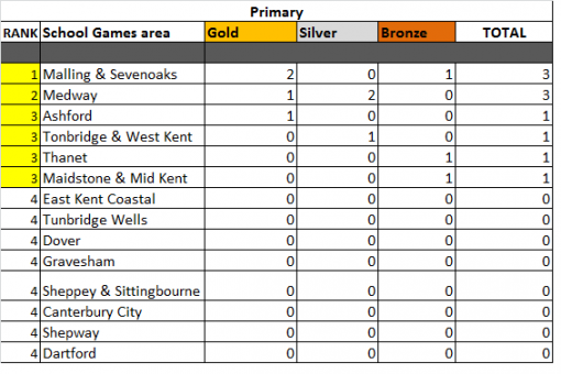 School games medal table primary.png